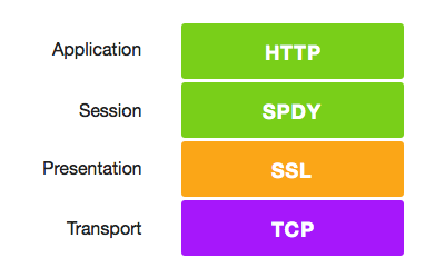 SPDY_Stack